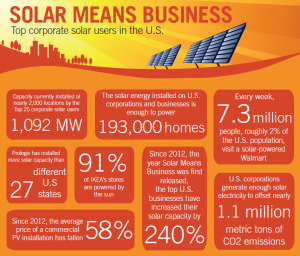 solar means business