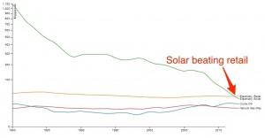solar beats retail