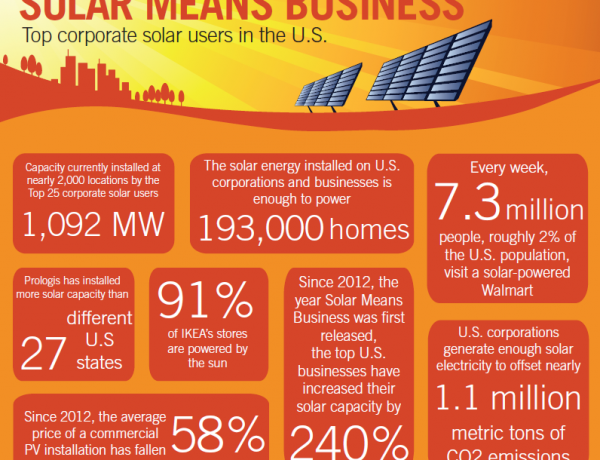 Solar Means Business 2016