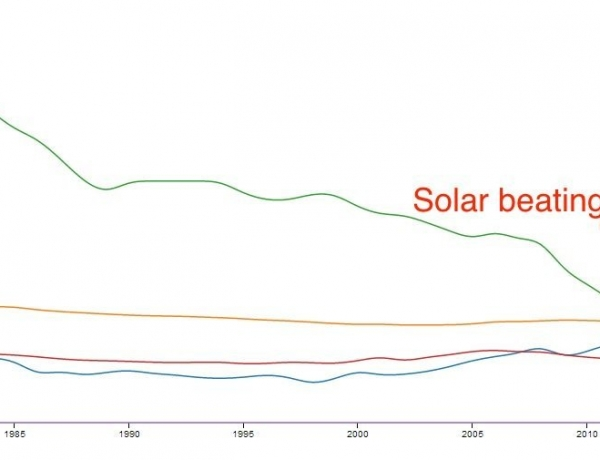Can Solar Keep Up Its Exponential Growth?